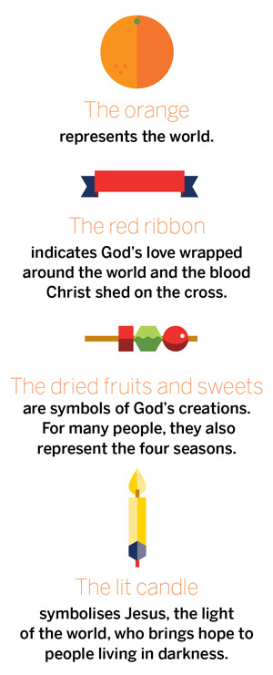 christingle meanings